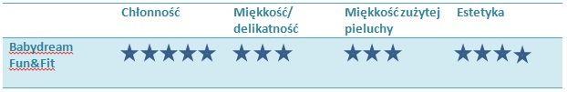 ranking pieluch